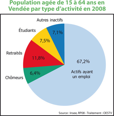 population-vendee-2008