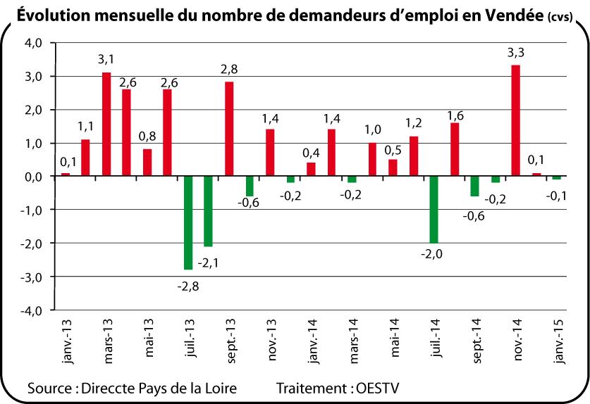 demandeurs d u0026 39 emploi - janvier 2015 - oestv