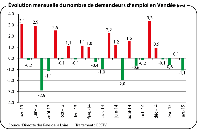 demandeurs d u0026 39 emploi - avril 2015 - oestv