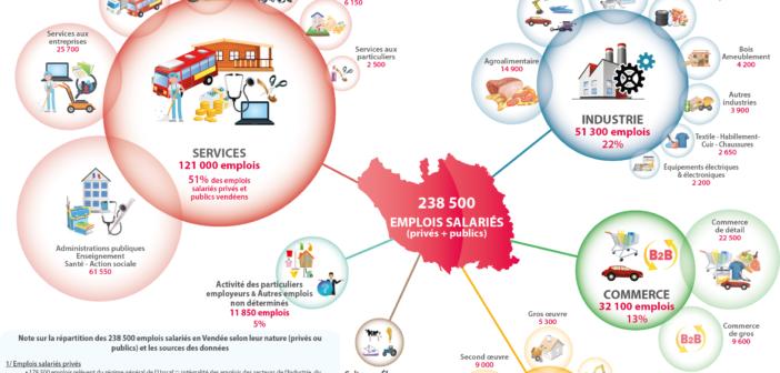 Dynamiques et perspectives de l'emploi en Vendée – Synthèse générale